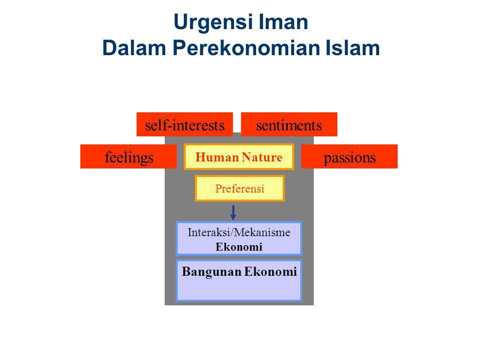 Urgensi Iman Dalam Perekonomian Islam