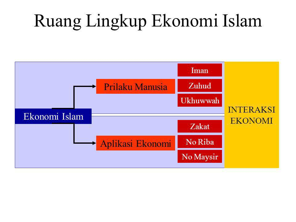 Ruang Lingkup Ekonomi Islam