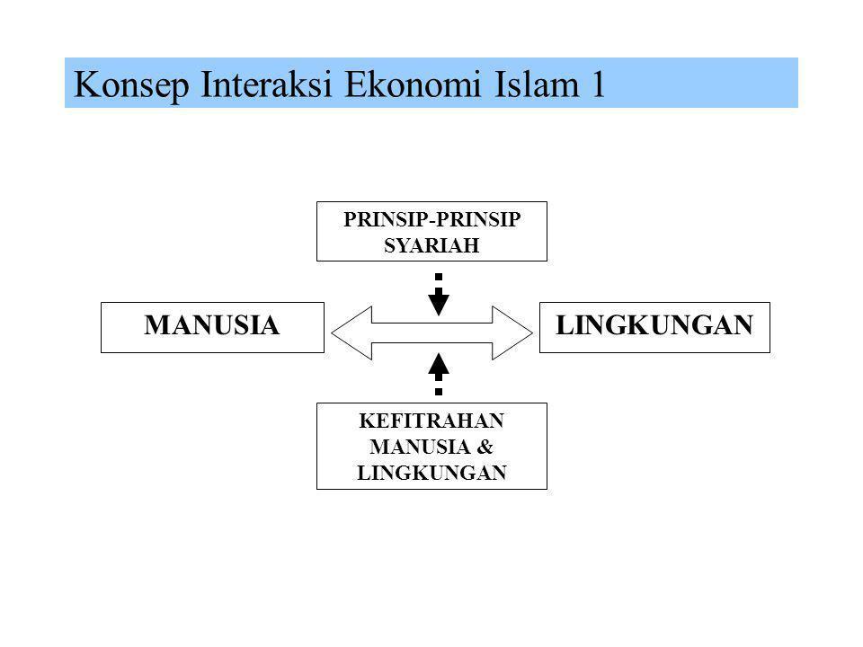 PRINSIP-PRINSIP SYARIAH KEFITRAHAN MANUSIA & LINGKUNGAN