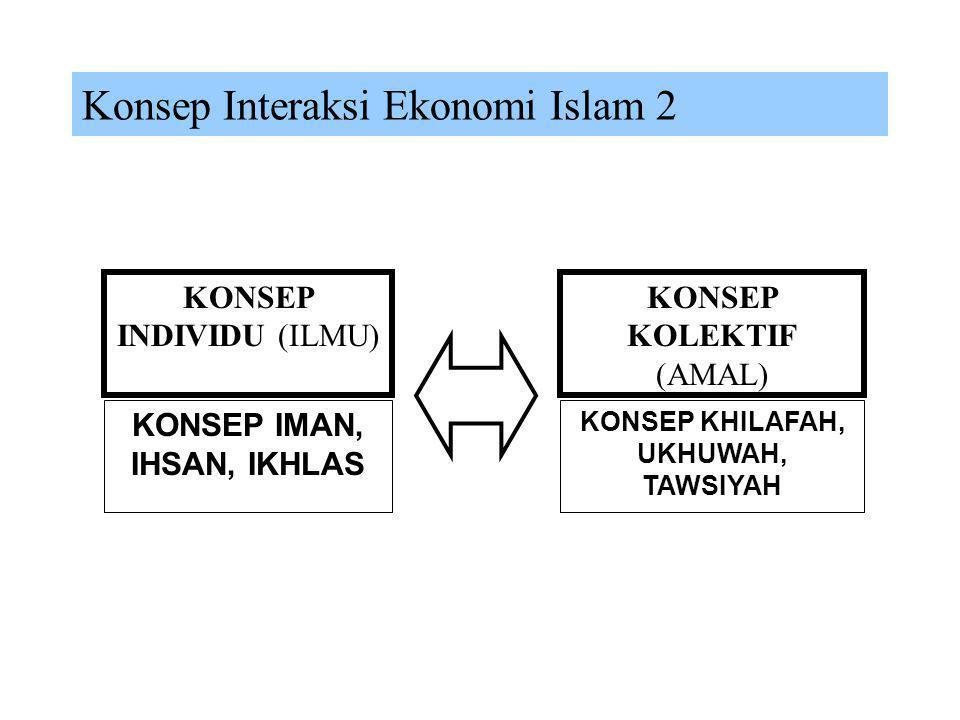 KONSEP IMAN, IHSAN, IKHLAS KONSEP KHILAFAH, UKHUWAH, TAWSIYAH