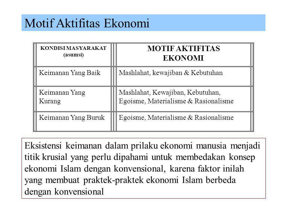 Motif Aktifitas Ekonomi