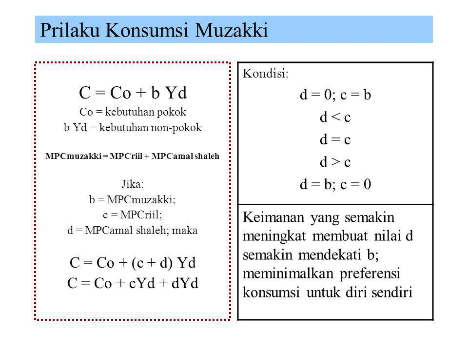 MPCmuzakki = MPCriil + MPCamal shaleh