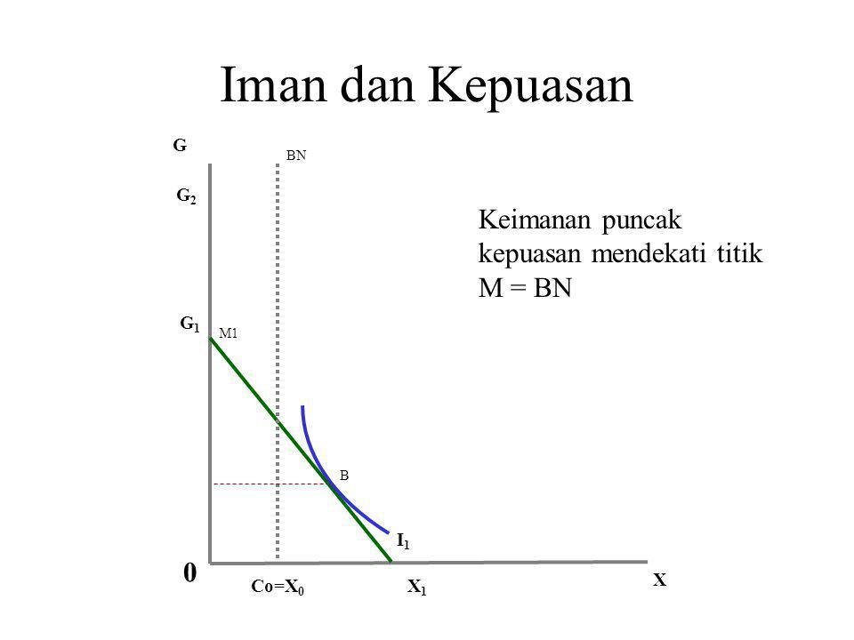 Iman dan Kepuasan Keimanan puncak kepuasan mendekati titik M = BN G G2