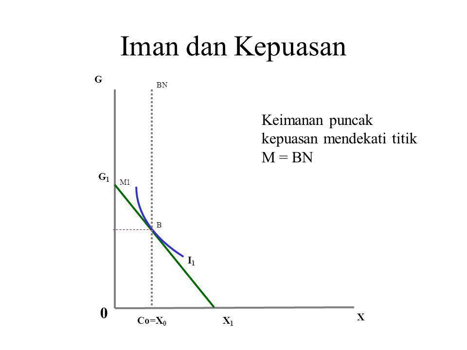 Iman dan Kepuasan Keimanan puncak kepuasan mendekati titik M = BN G G1