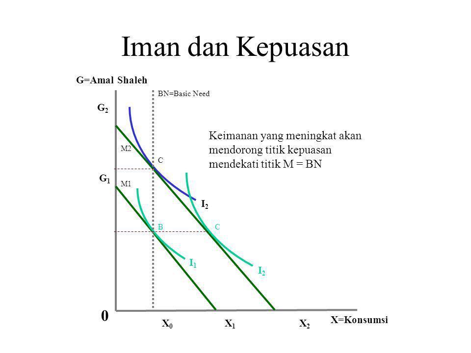 Iman dan Kepuasan I2. I1. X0. G=Amal Shaleh. X=Konsumsi. X1. X2. G2. G1. M1. M2. BN=Basic Need.