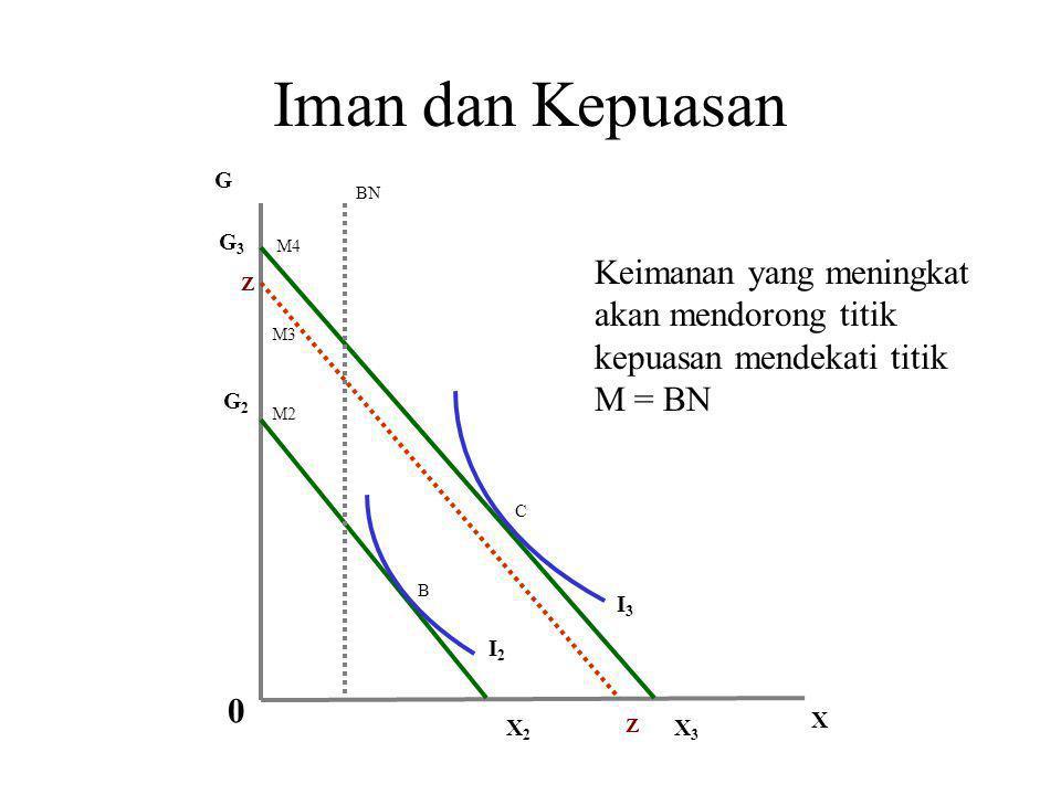 Iman dan Kepuasan G. BN. G3. M4. Keimanan yang meningkat akan mendorong titik kepuasan mendekati titik M = BN.