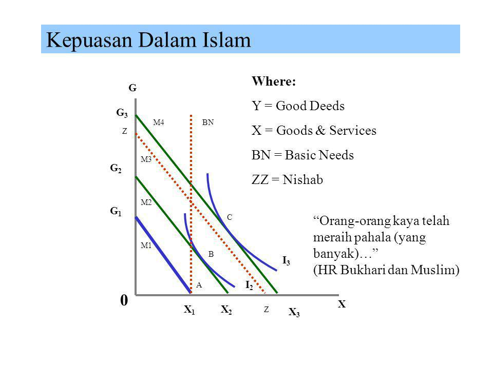 Kepuasan Dalam Islam Where: Y = Good Deeds X = Goods & Services