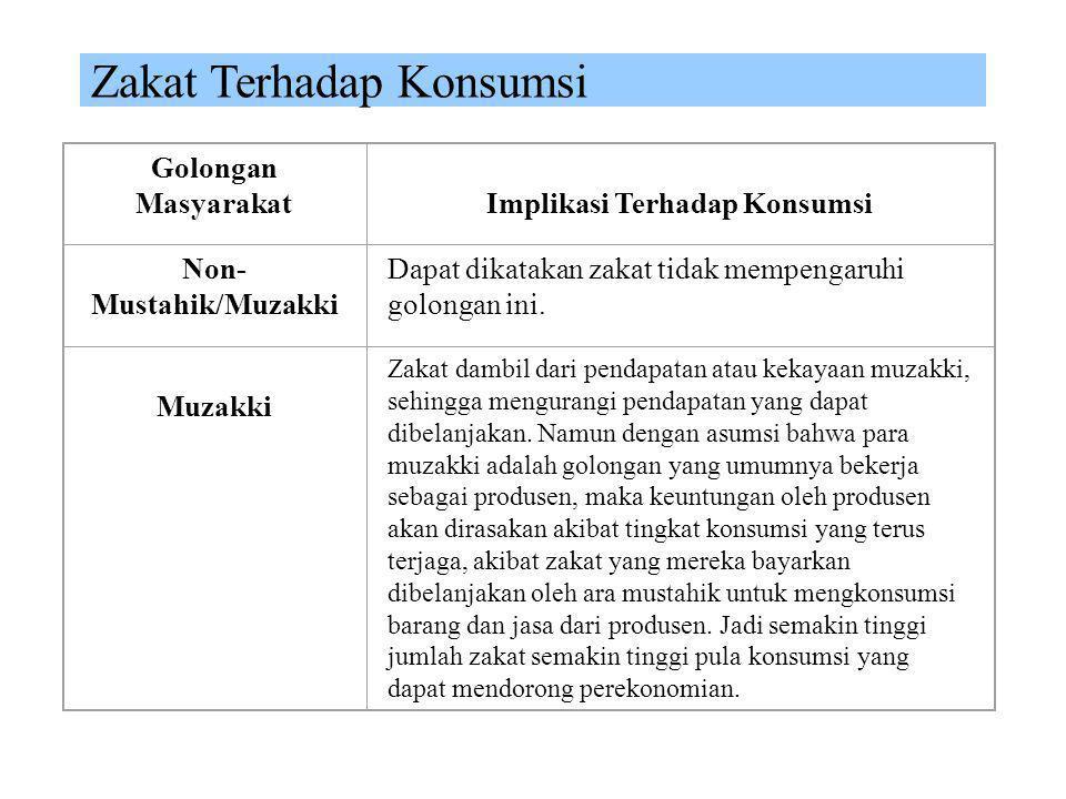 Implikasi Terhadap Konsumsi Non-Mustahik/Muzakki