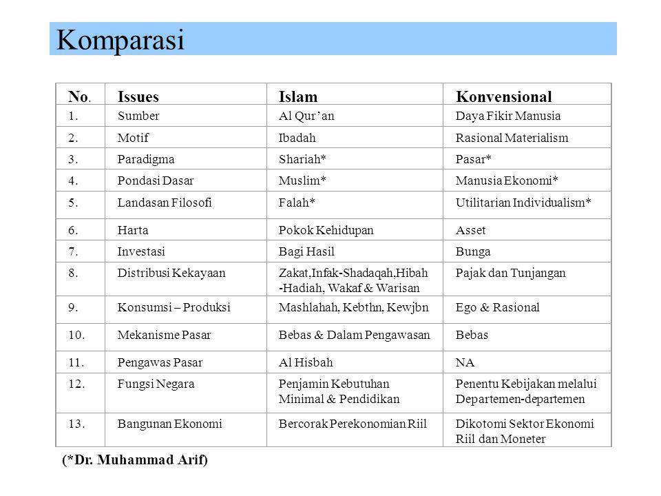 Komparasi No. Issues Islam Konvensional (*Dr. Muhammad Arif) 1. Sumber