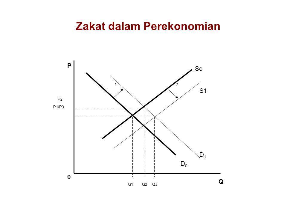 Zakat dalam Perekonomian