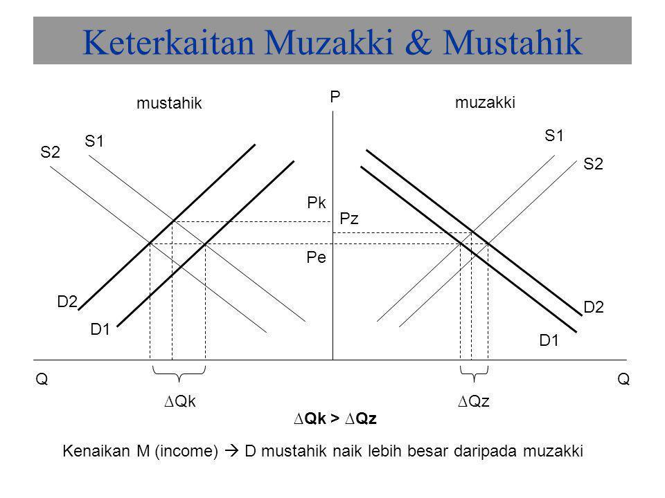 Keterkaitan Muzakki & Mustahik