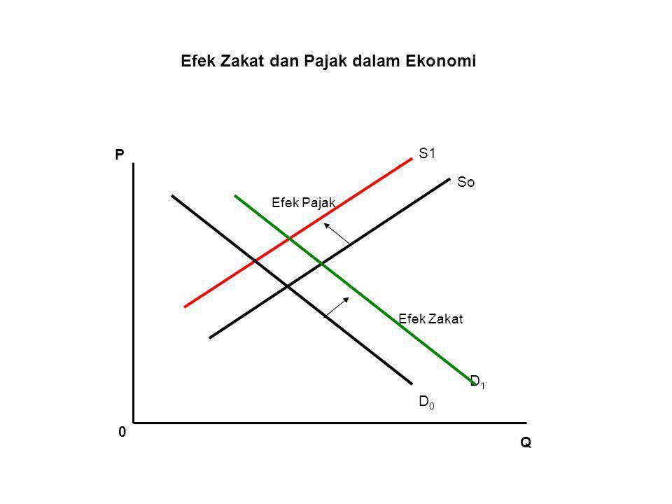 Efek Zakat dan Pajak dalam Ekonomi
