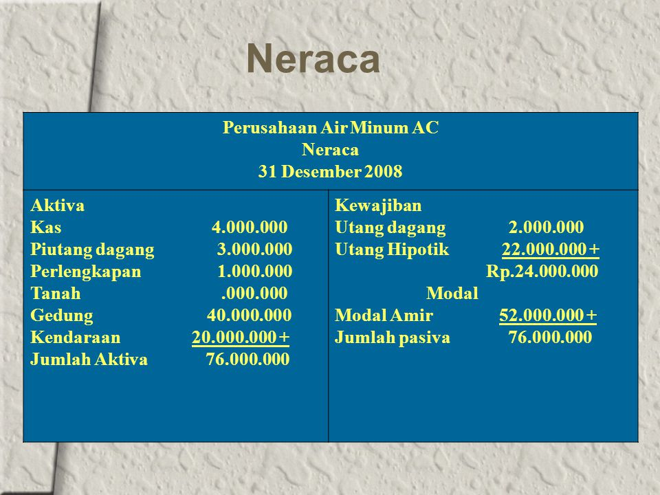 Perusahaan Air Minum AC Neraca 31 Desember 2008