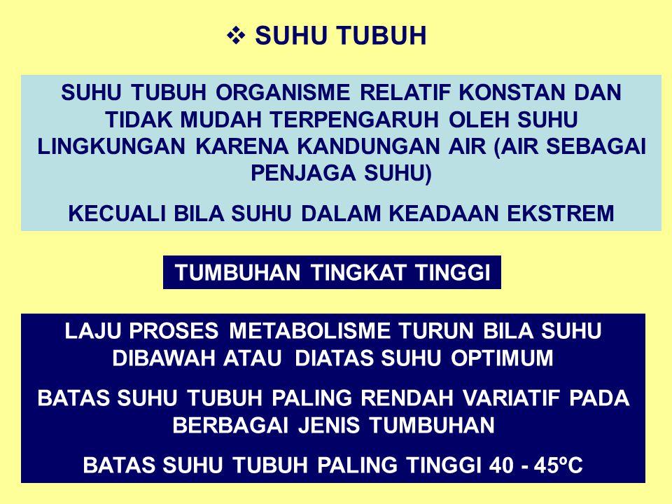 SUHU TUBUH SUHU TUBUH ORGANISME RELATIF KONSTAN DAN TIDAK MUDAH TERPENGARUH OLEH SUHU LINGKUNGAN KARENA KANDUNGAN AIR (AIR SEBAGAI PENJAGA SUHU)