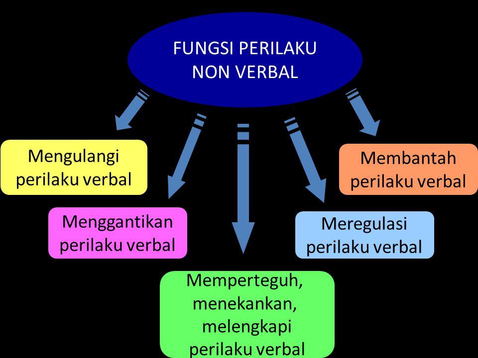 FUNGSI PERILAKU NON VERBAL Mengulangi Membantah perilaku verbal