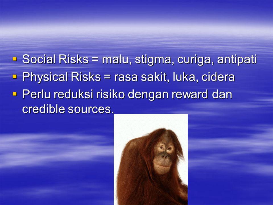 Social Risks = malu, stigma, curiga, antipati