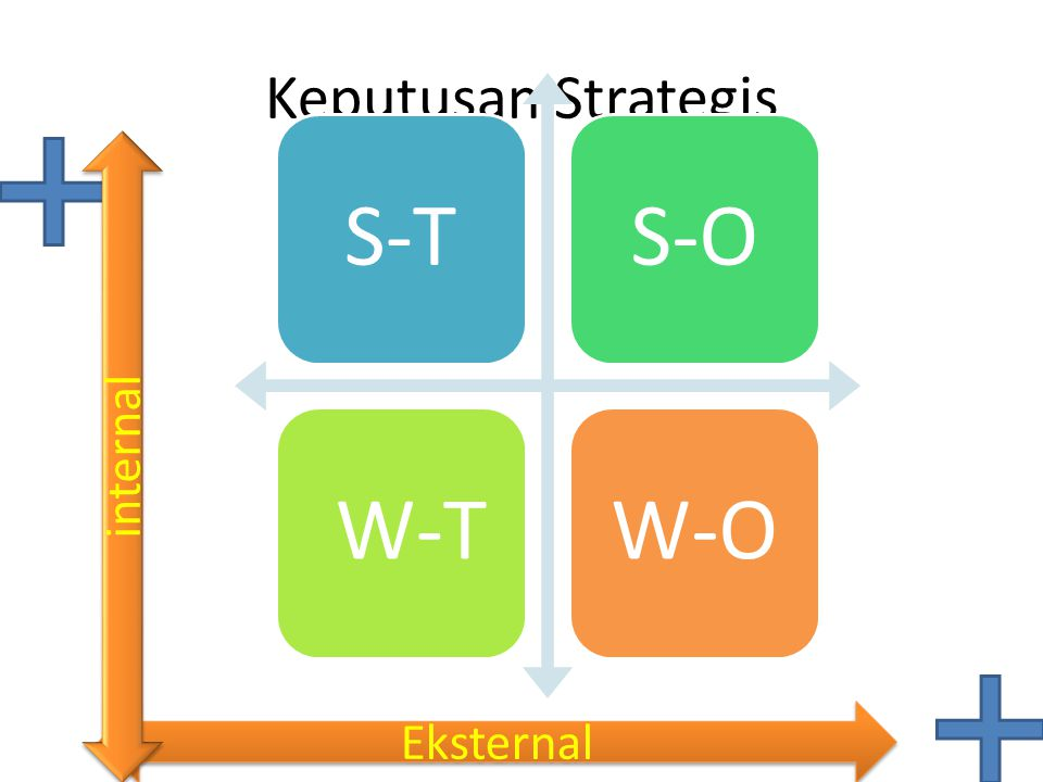 Keputusan Strategis S-T S-O W-T W-O internal Eksternal