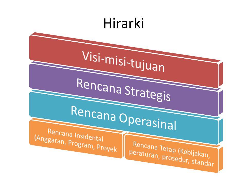 Hirarki Visi-misi-tujuan Rencana Strategis Rencana Operasinal