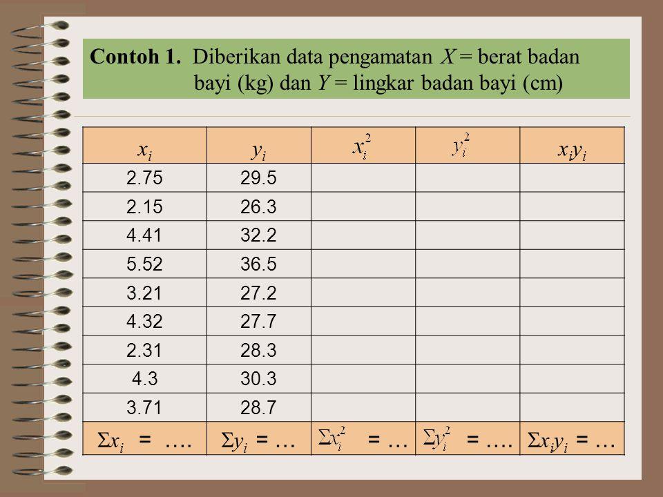 Contoh 1. Diberikan data pengamatan X = berat badan bayi (kg) dan Y = lingkar badan bayi (cm)