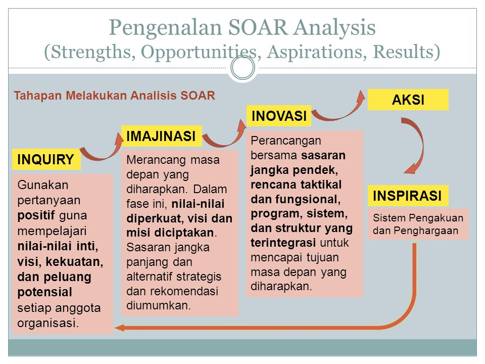 Pengenalan SOAR Analysis (Strengths, Opportunities, Aspirations, Results)