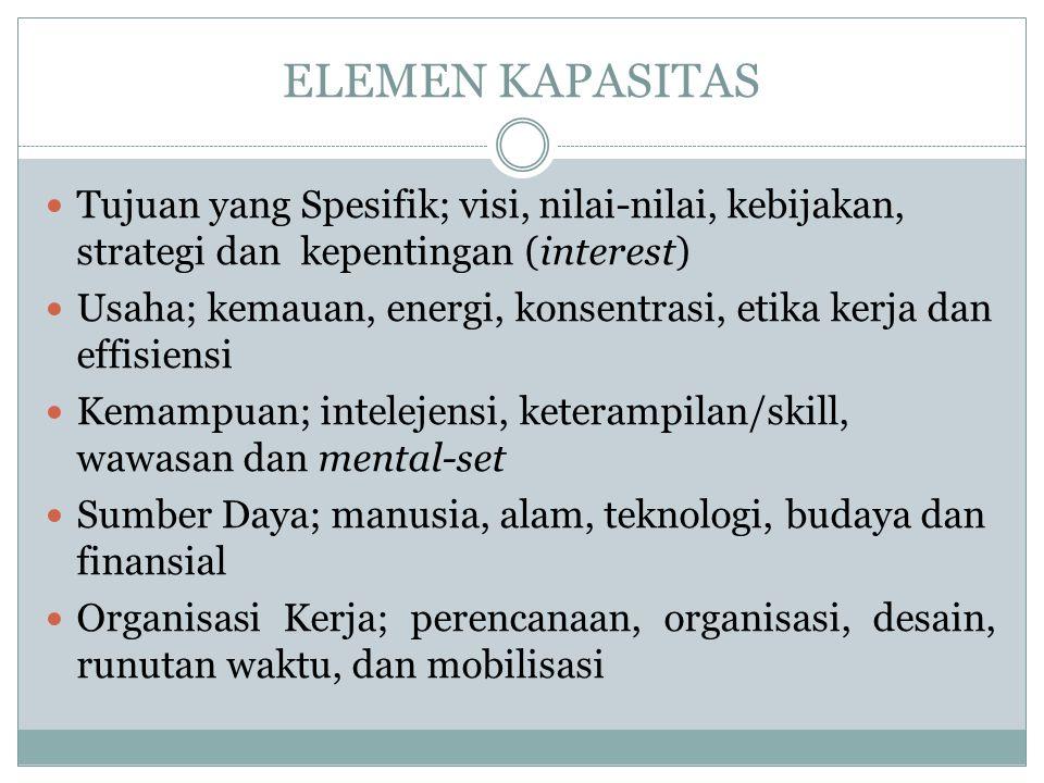 ELEMEN KAPASITAS Tujuan yang Spesifik; visi, nilai-nilai, kebijakan, strategi dan kepentingan (interest)