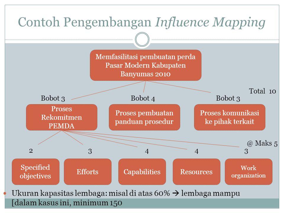 Contoh Pengembangan Influence Mapping