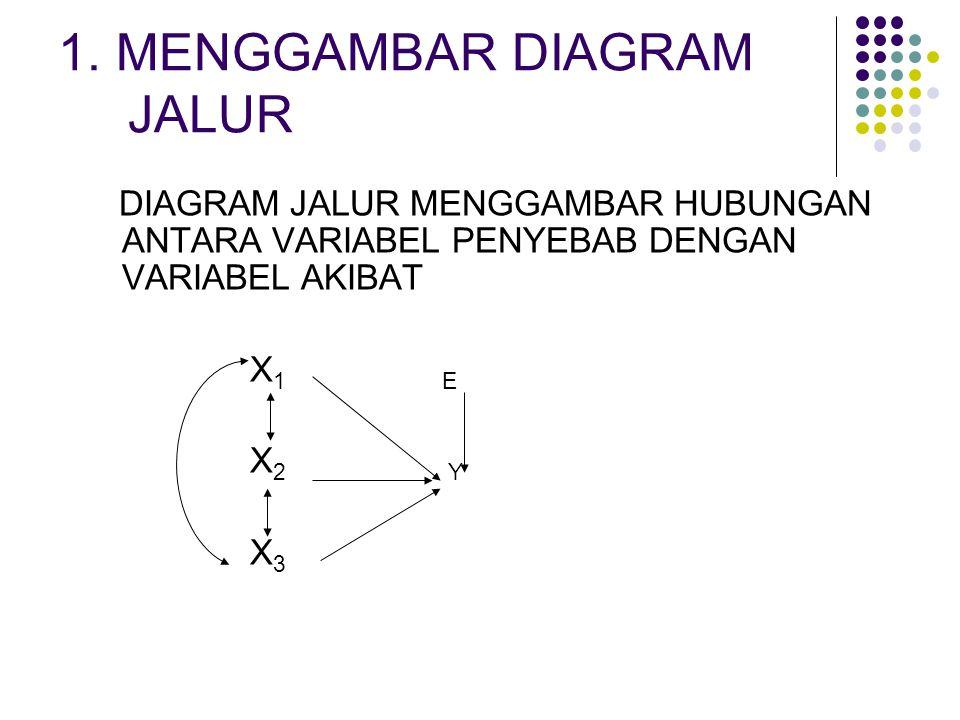 1. MENGGAMBAR DIAGRAM JALUR
