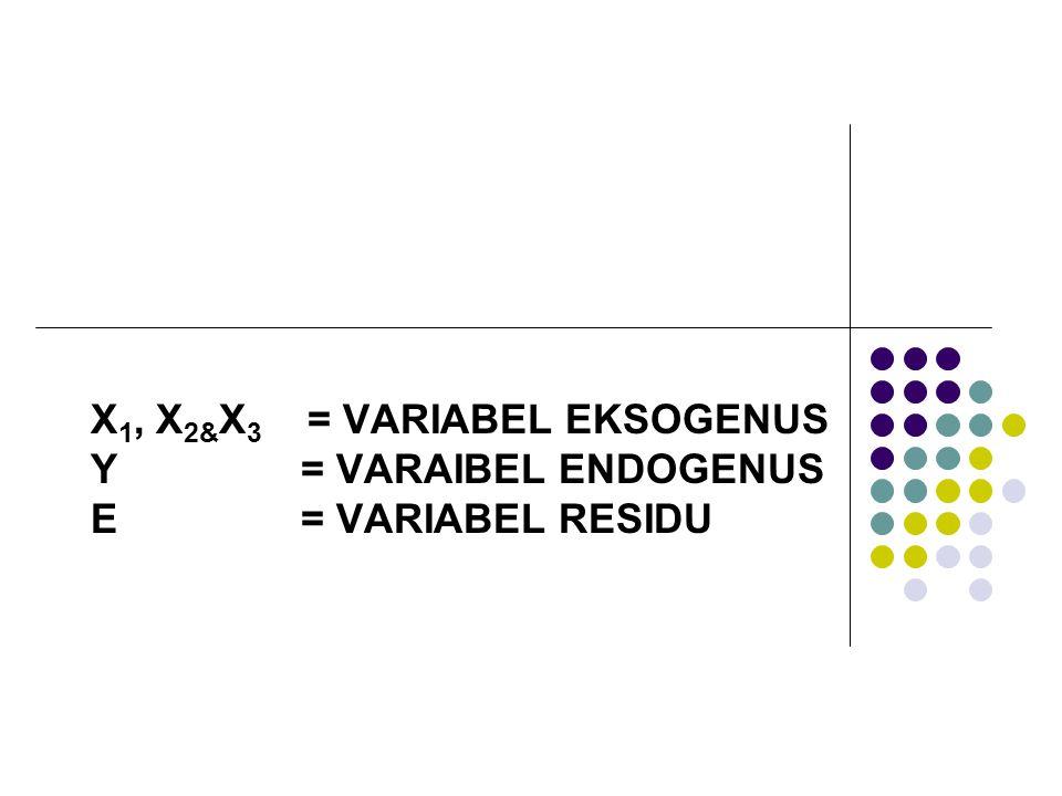 X1, X2&X3 = VARIABEL EKSOGENUS Y = VARAIBEL ENDOGENUS E = VARIABEL RESIDU