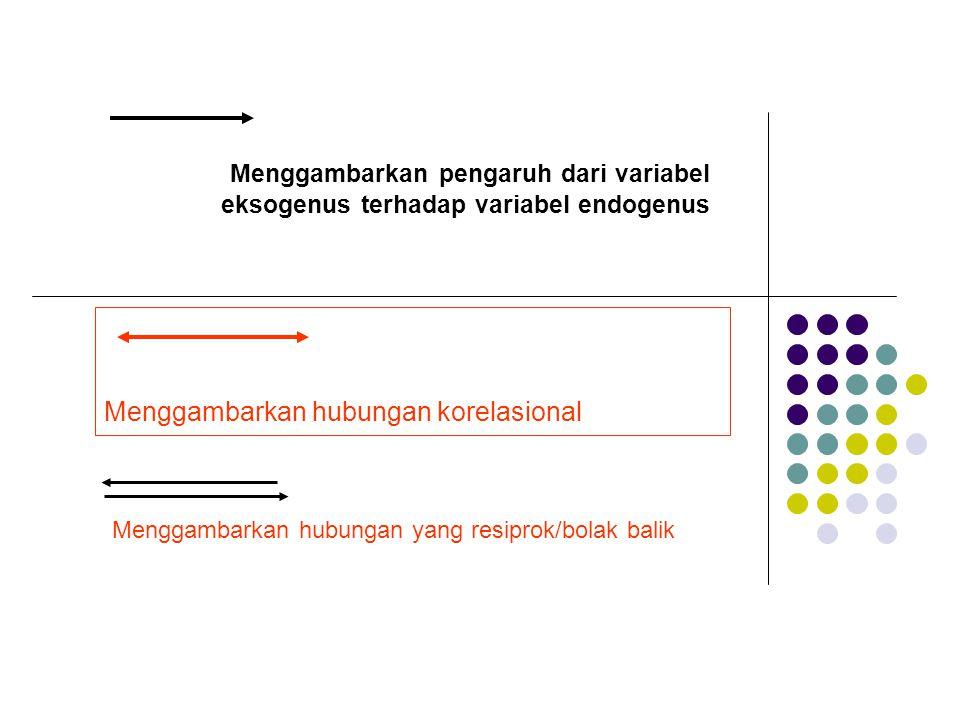 Menggambarkan hubungan korelasional