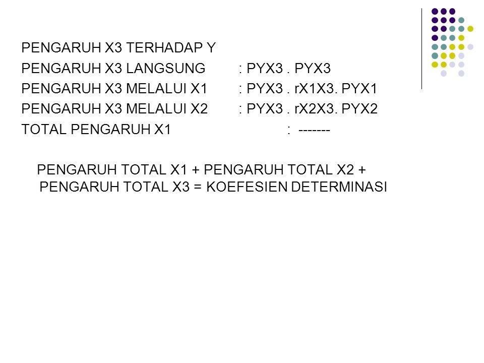 PENGARUH X3 TERHADAP Y PENGARUH X3 LANGSUNG : PYX3 . PYX3. PENGARUH X3 MELALUI X1 : PYX3 . rX1X3. PYX1.