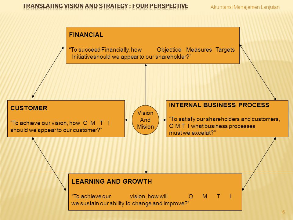 Translating Vision and Strategy : Four Perspective
