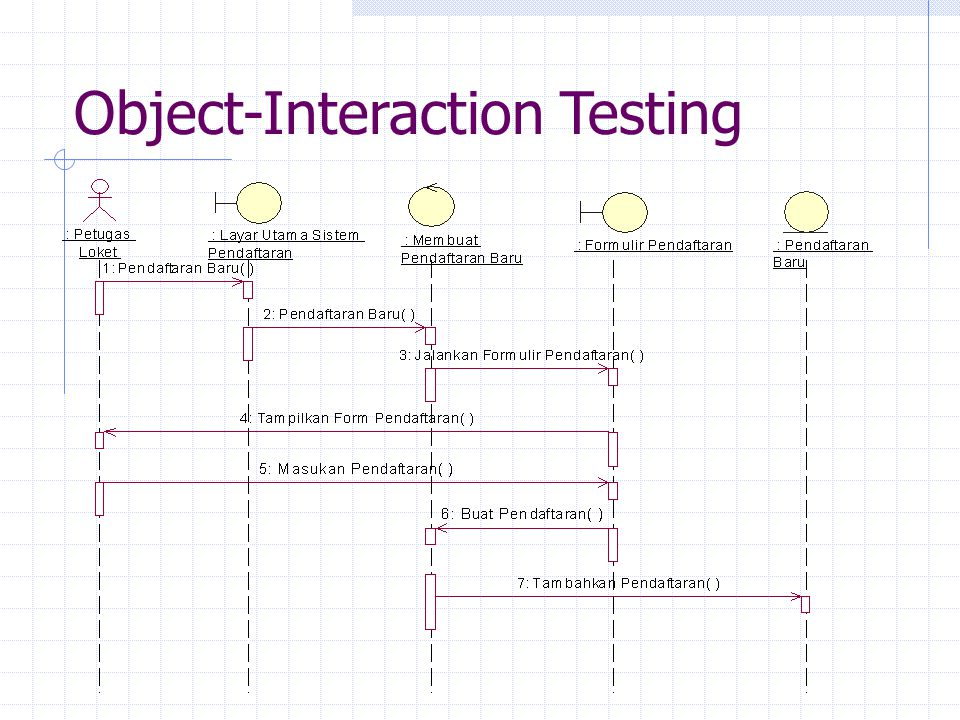 Object-Interaction Testing