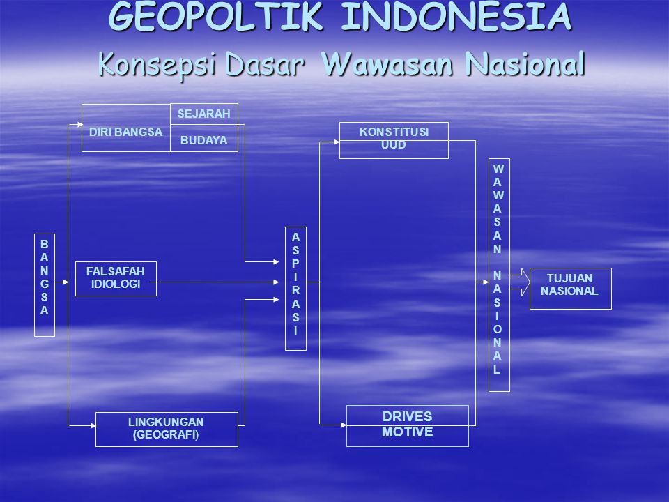 GEOPOLTIK INDONESIA Konsepsi Dasar Wawasan Nasional