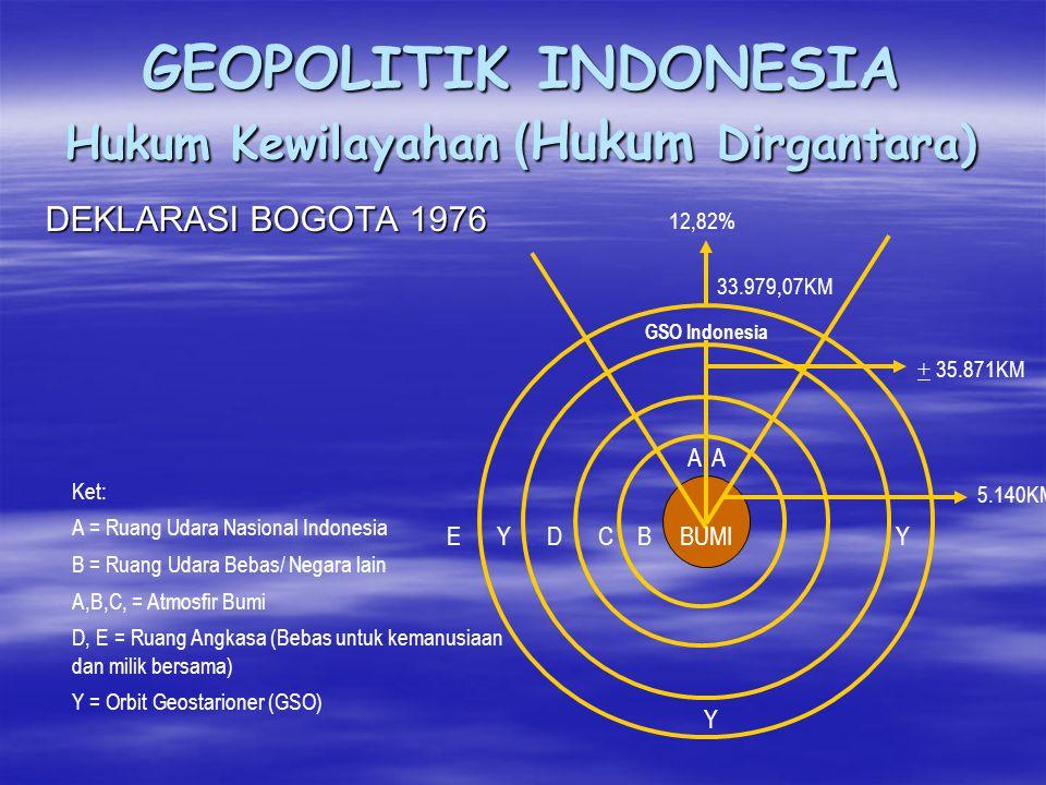 GEOPOLITIK INDONESIA Hukum Kewilayahan (Hukum Dirgantara)