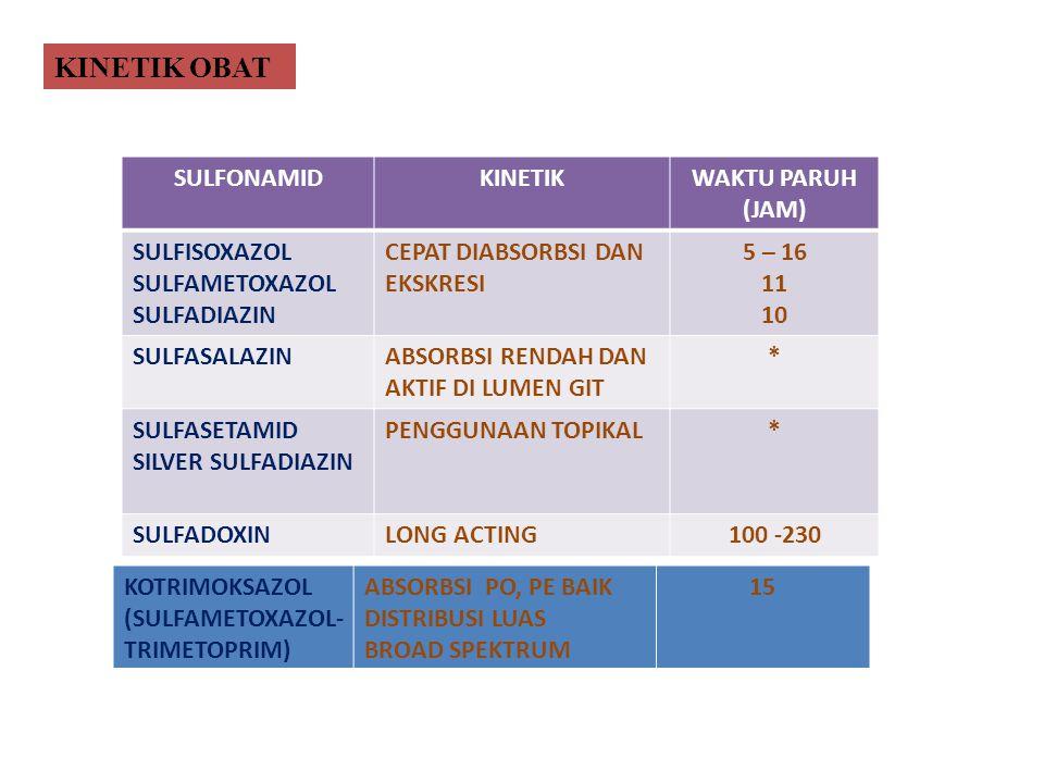 KINETIK OBAT SULFONAMID KINETIK WAKTU PARUH (JAM) SULFISOXAZOL