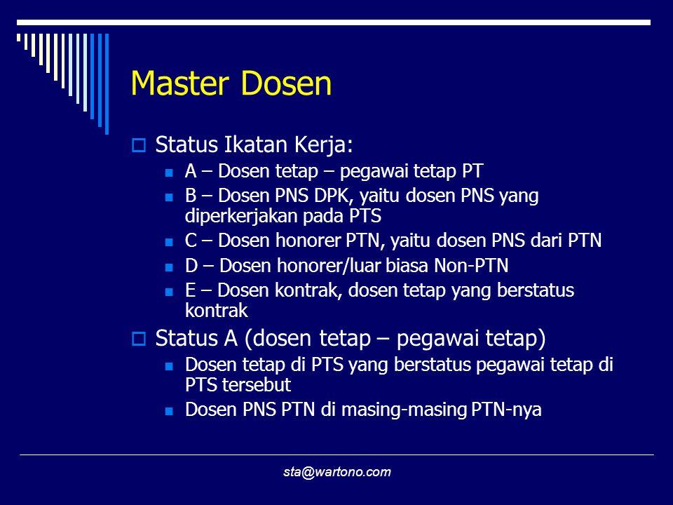 Master Dosen Status Ikatan Kerja: