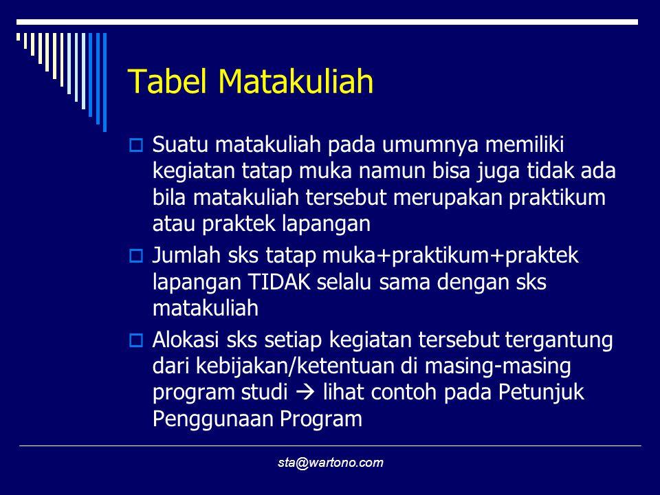 Tabel Matakuliah