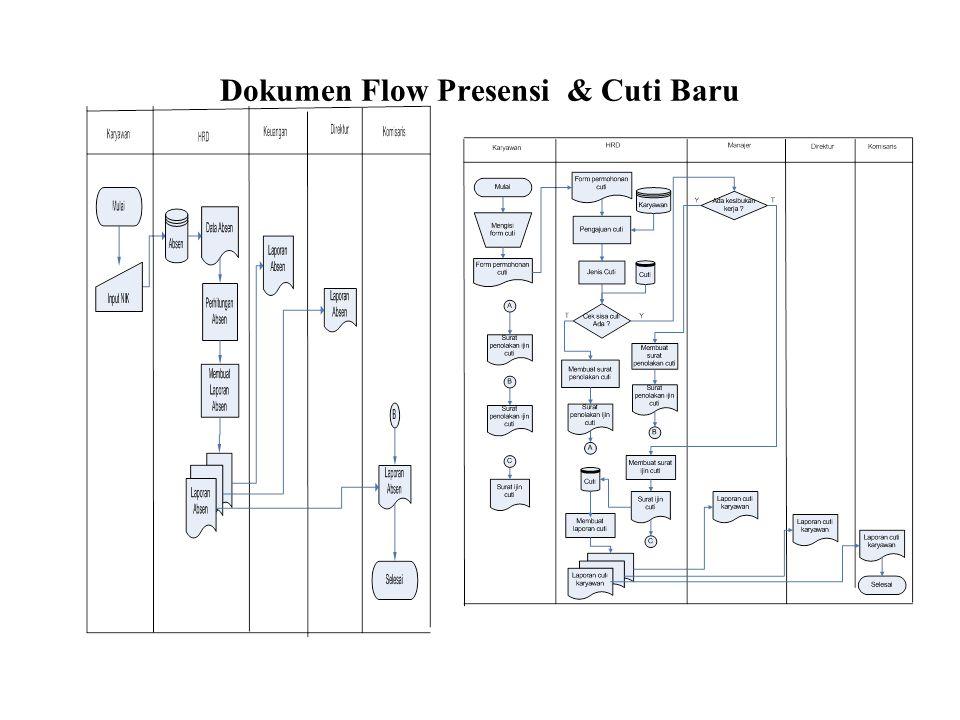 Dokumen Flow Presensi & Cuti Baru