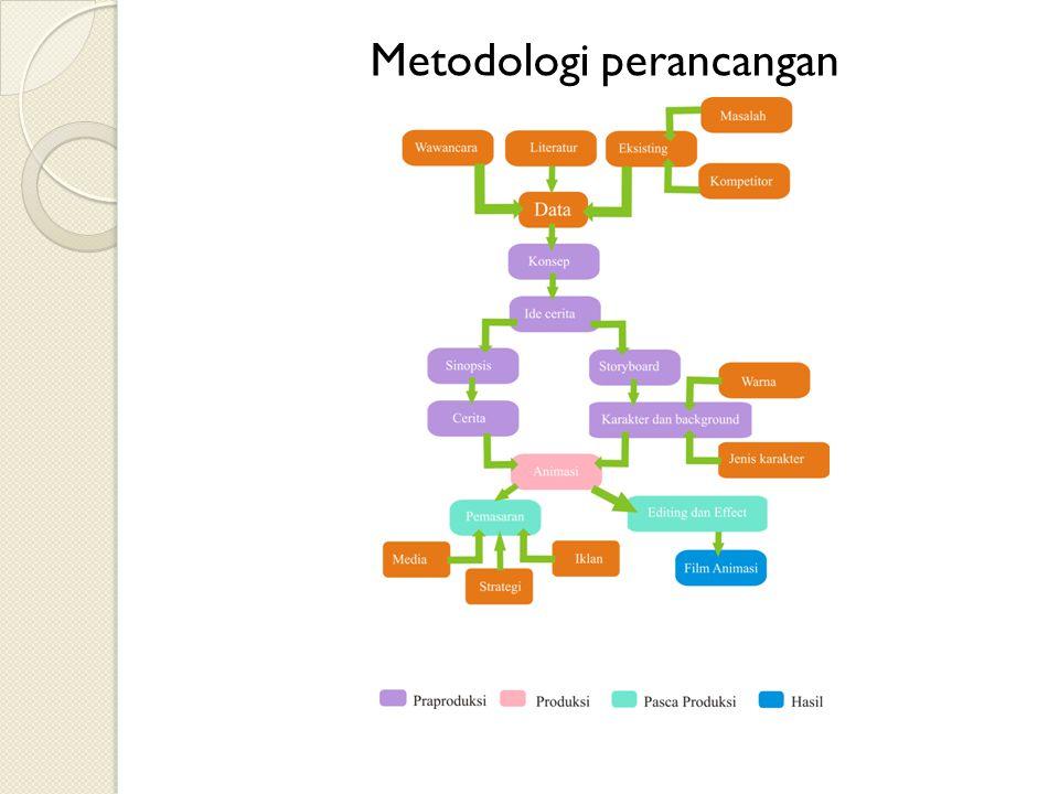 Metodologi perancangan pengerjaan Tugas Akhir