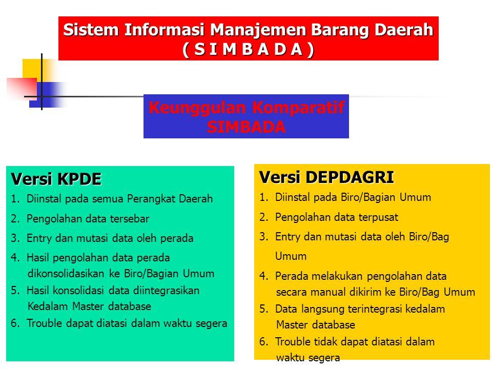 Sistem Informasi Manajemen Barang Daerah Keunggulan Komparatif