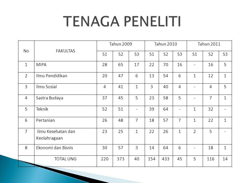 TENAGA PENELITI No FAKULTAS Tahun 2009 Tahun 2010 Tahun 2011 S1 S2 S3