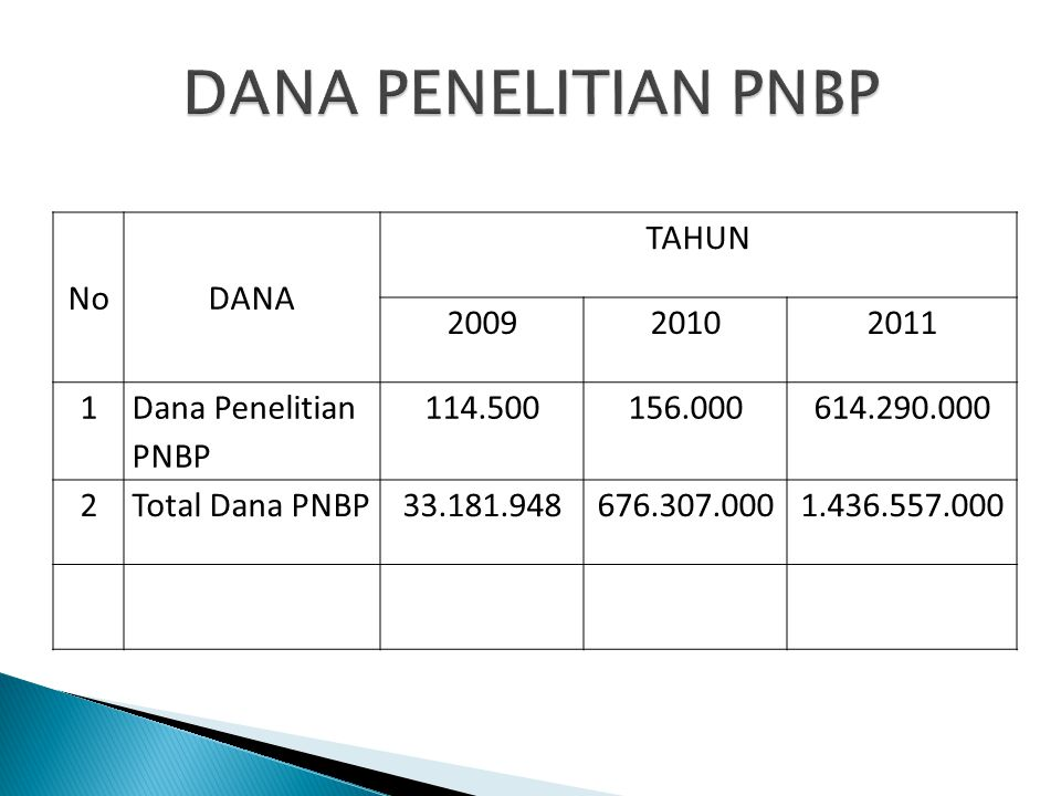 DANA PENELITIAN PNBP No DANA TAHUN 2009 2010 2011 1