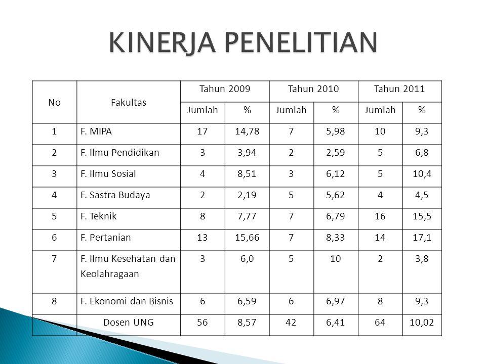 KINERJA PENELITIAN No Fakultas Tahun 2009 Tahun 2010 Tahun 2011 Jumlah