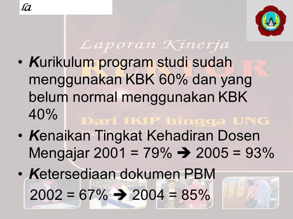 Kurikulum program studi sudah menggunakan KBK 60% dan yang belum normal menggunakan KBK 40%