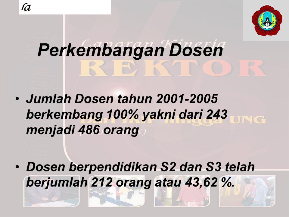 Perkembangan Dosen Jumlah Dosen tahun 2001-2005 berkembang 100% yakni dari 243 menjadi 486 orang.
