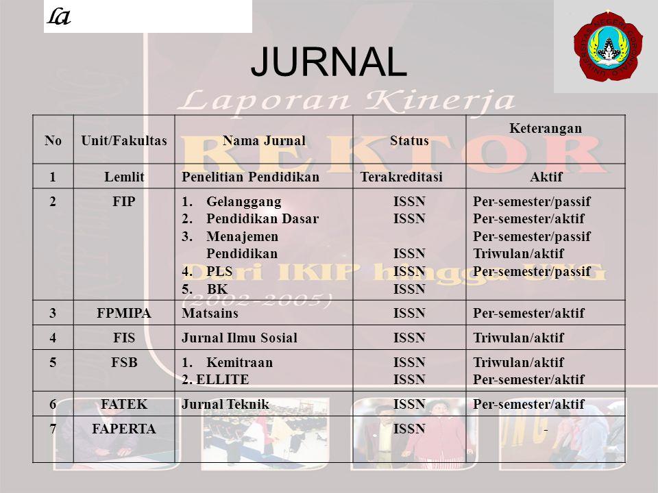 JURNAL No Unit/Fakultas Nama Jurnal Status Keterangan 1 Lemlit