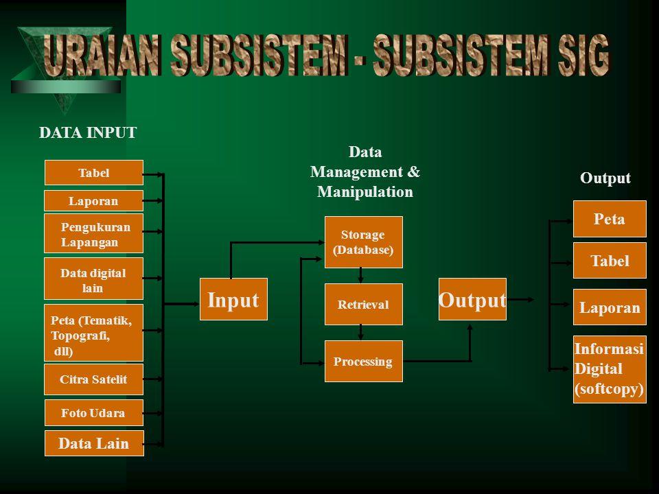 URAIAN SUBSISTEM - SUBSISTEM SIG