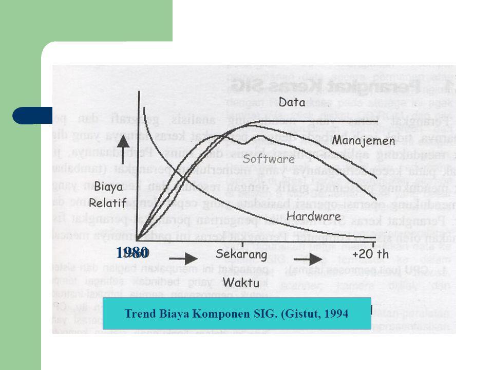 Trend Biaya Komponen SIG. (Gistut, 1994