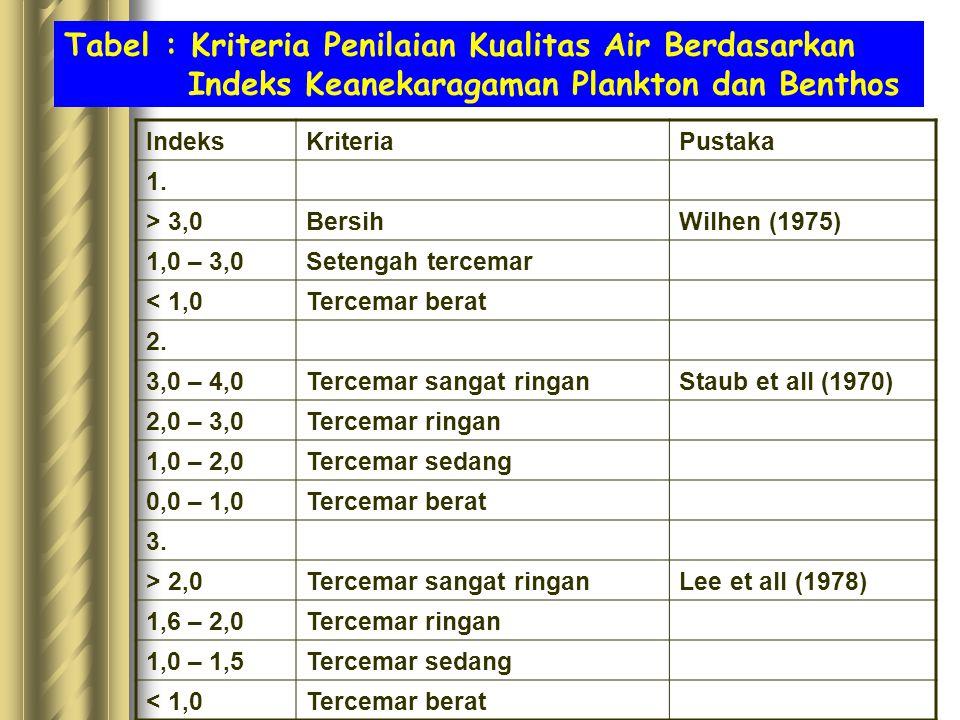 Tabel : Kriteria Penilaian Kualitas Air Berdasarkan