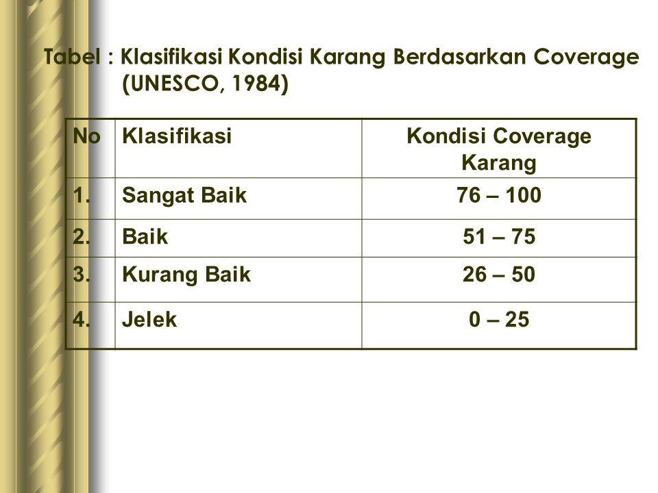 Kondisi Coverage Karang